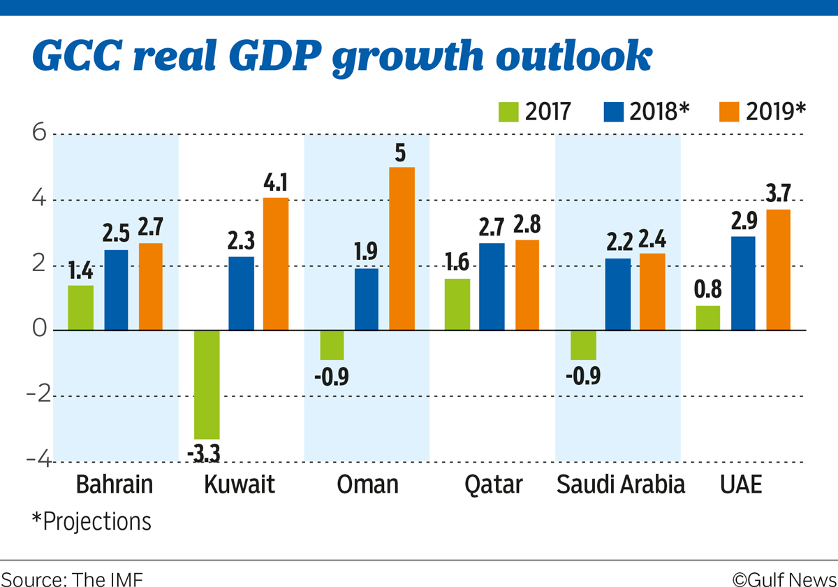 IMF projects UAE's economic growth at 3.7 per cent in 2019 GCC%20real%20GDP%20growth%20outlook_resources1