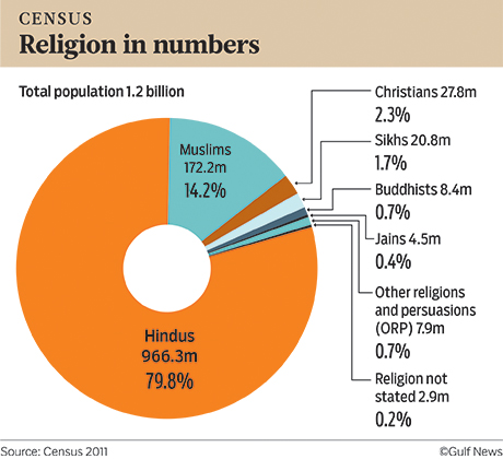 In number india christians of Christian Persecution