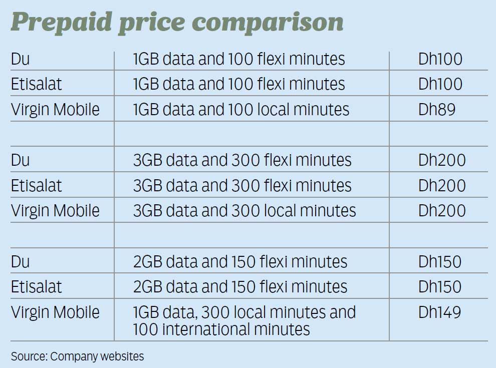Which is cheaper? Virgin, du or Etisalat? | Business – Gulf News