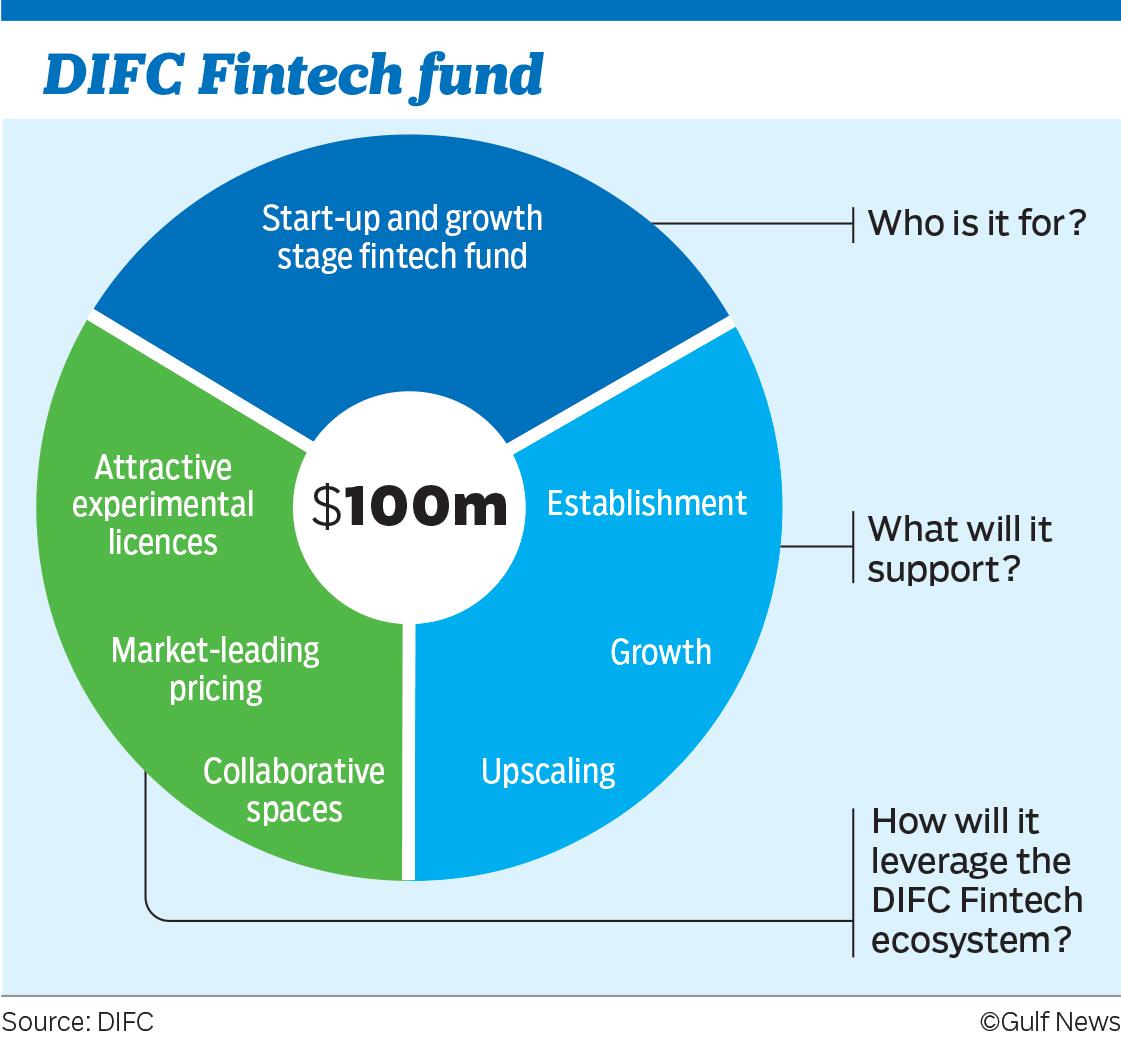 DIFC Fintech Fund