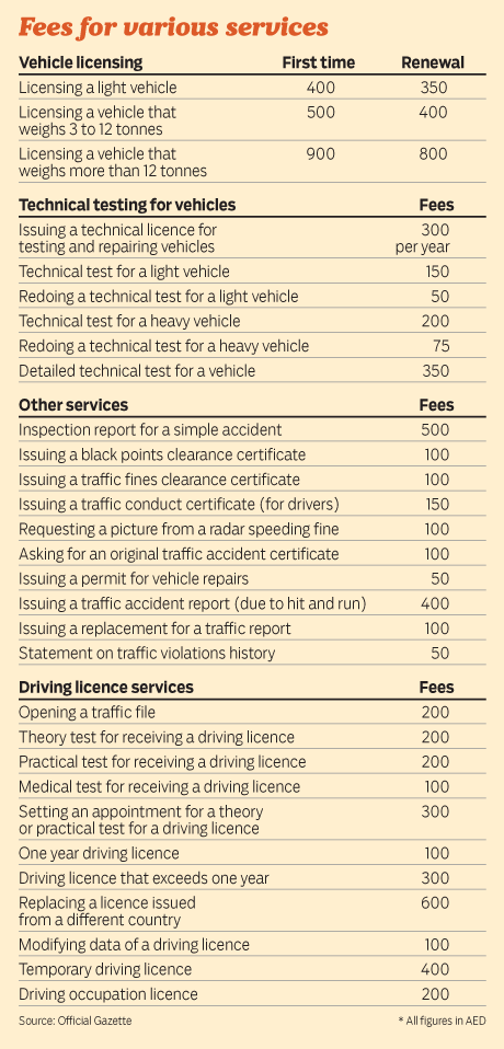 How Much Does It Cost To Register A Car >> Vehicle Registration And Licensing To Cost More In The Uae