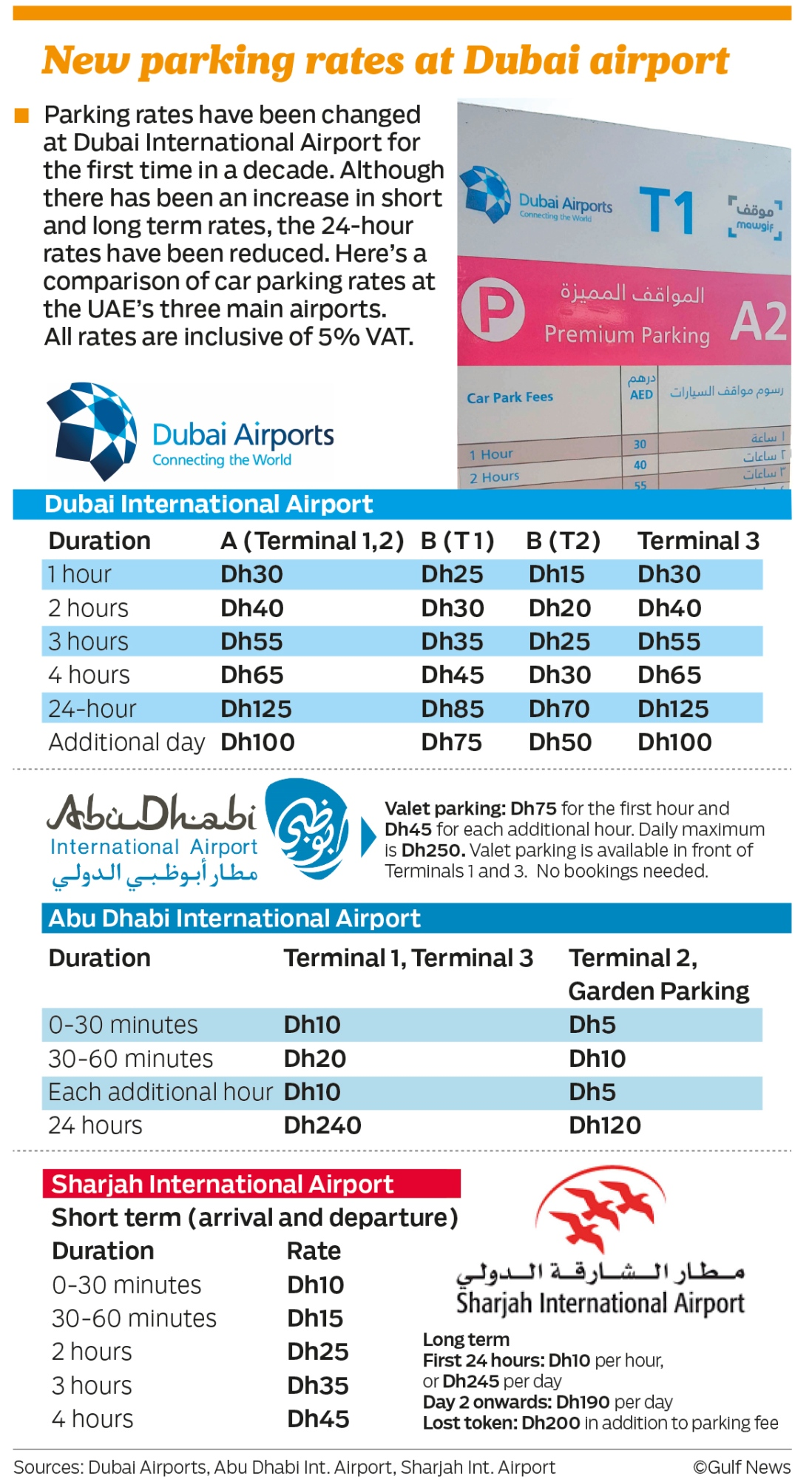 Dubai airport increases parking rates | Transport – Gulf News