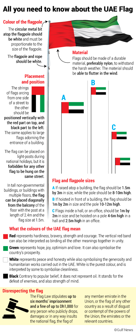 Uae Flag Day To Be Celebrated On November 1 Here Is All You