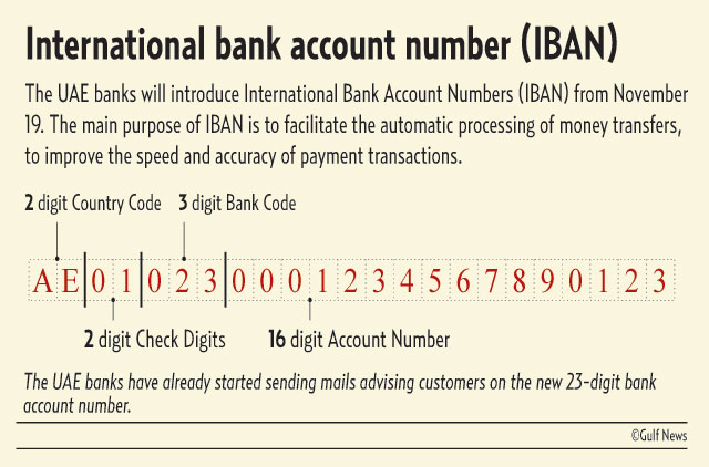 International Bank Account Number Iban Image Credit Gulf News